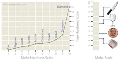 مقیاس سنجش سختی فردریک موس