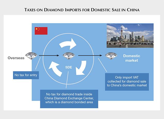 بورس الماس چین